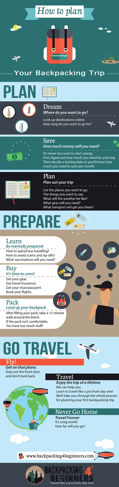 Backpacking For Beginners: How to plan a backpacking trip infographic